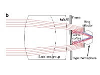 MEMS-in-the-lens architecture figure b